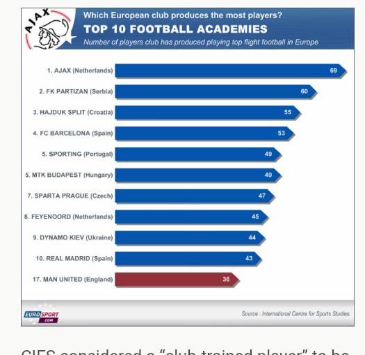 Die Top 10 der europäischen Fußball-Akademien und Kaderschmieden