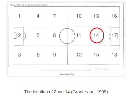 """Die Zone """"14"""" oder das goldene Quadrat – Jedenfalls kann diese Fläche oft für spielentscheidende Szenen sorgen"""