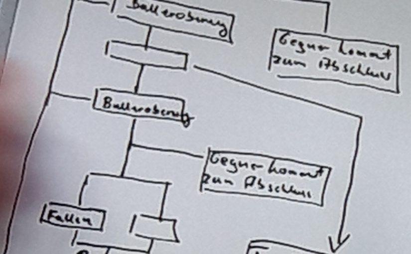 Taktik, Trainer, Temperamente: Der FC Augsburg ist momentan obenauf, und glänzt mit einer attraktiven Spielweise, auch wenn das 3:0 in Bremen kein wirklicher Maßstab sein konnte – Werder hatte sich quasi aufgegeben. Nichtsdestotrotz: Trainer Manuel Baum überzeugt!Hier sein Taktik-Baum…